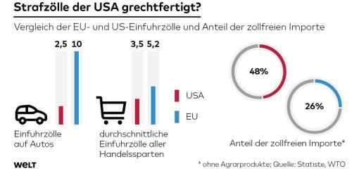 DWO-WI-Einfuhrzoll-EU-USA-pd-jpg